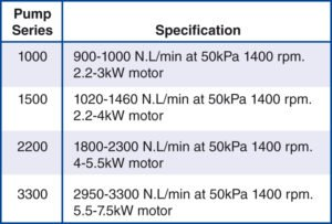 Pump Specifications